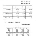 千代田区選挙人名簿定時登録者数